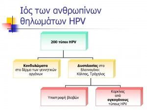 Λοίμωξη HPV – Κονδυλώματα2