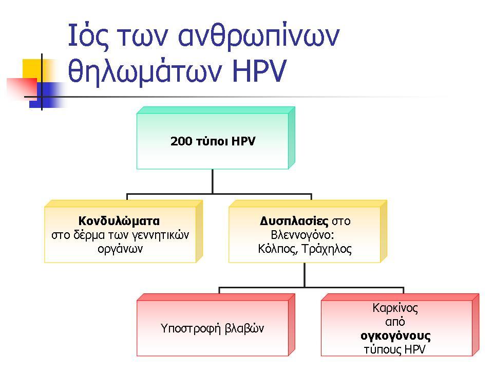 Λοίμωξη HPV – Κονδυλώματα