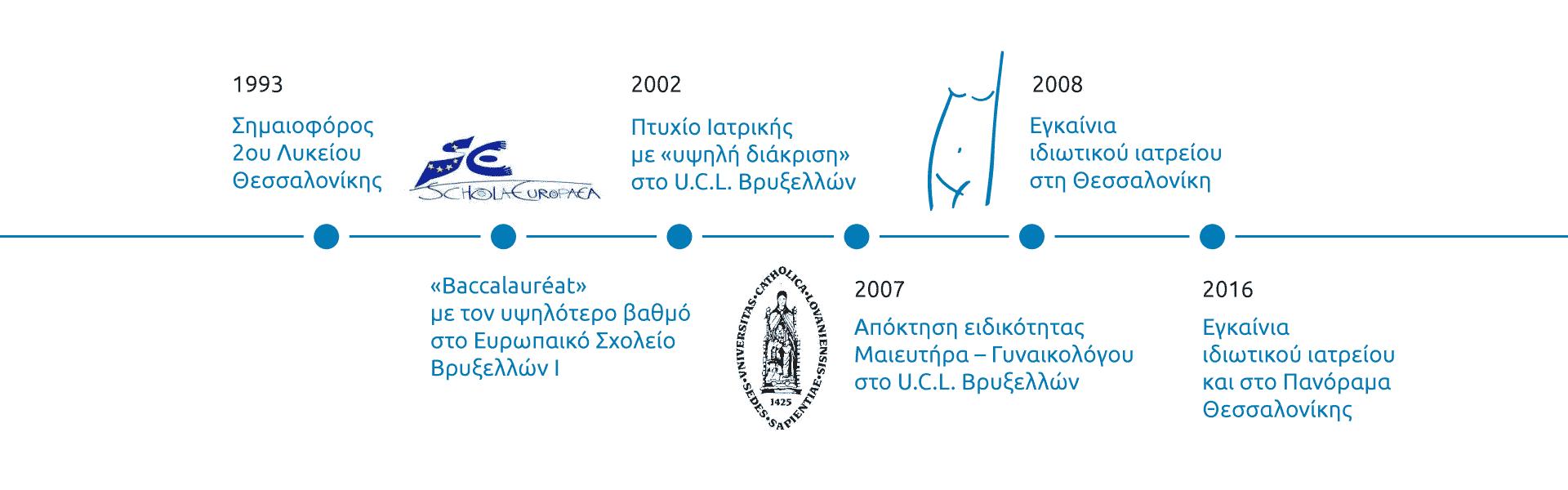 gynaikologos timeline